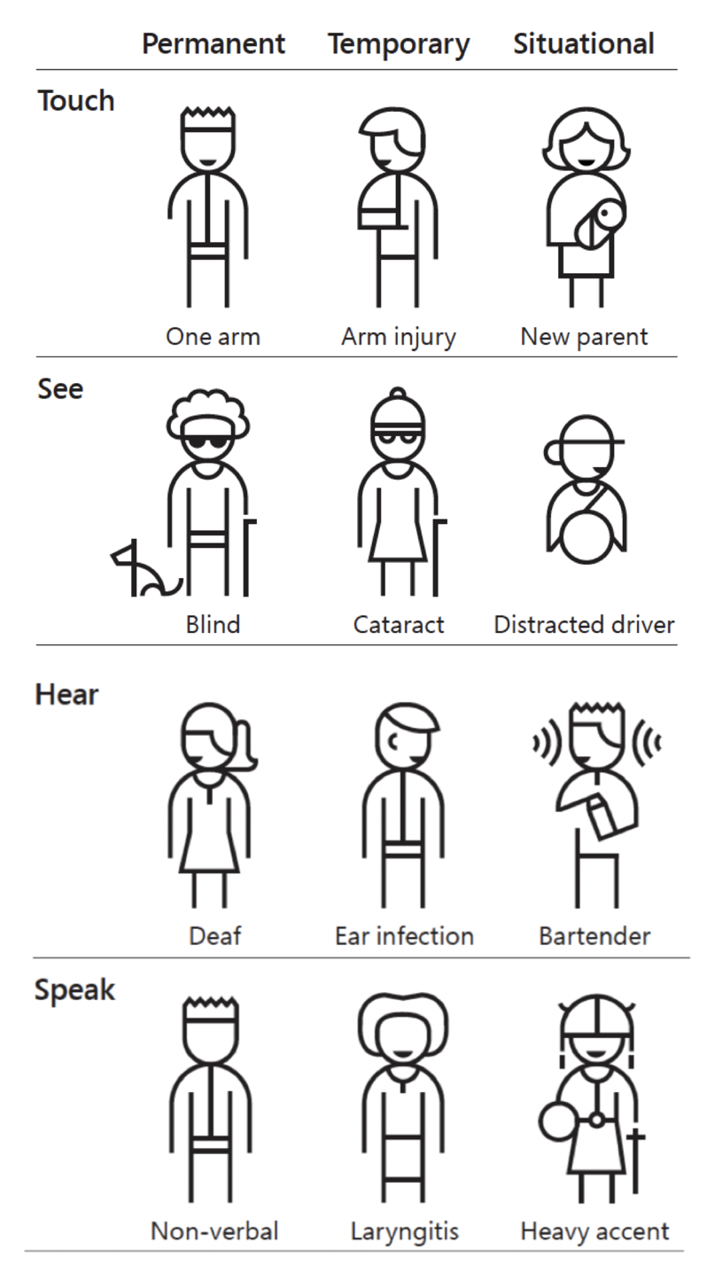 Symbols indicating types of disabilities and other conditions.