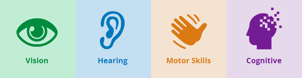 "A colorful graphic shows four symbols and words in a row: an eye for ""vision,"" an ear for ""hearing,"" a waving hand for ""motor skills,"" and a head with pixelated parts of its brain for ""cognitive."""